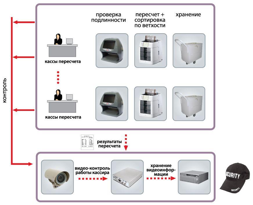 инструкции цб для кассиров банка - фото 7