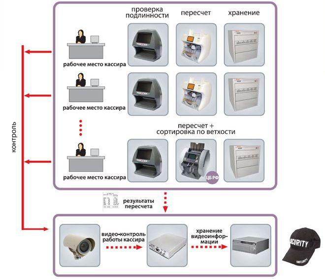 Рисунок 4 организационная структура ао kaspi bank